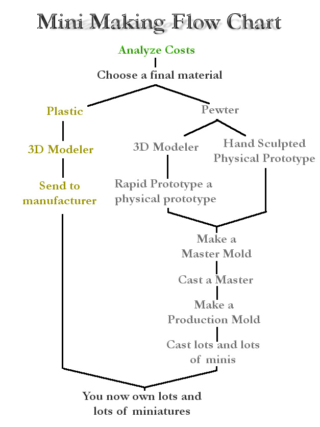 Mini flow chart