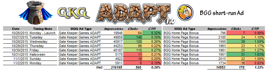 ADAPT 1.0 Short run Stats